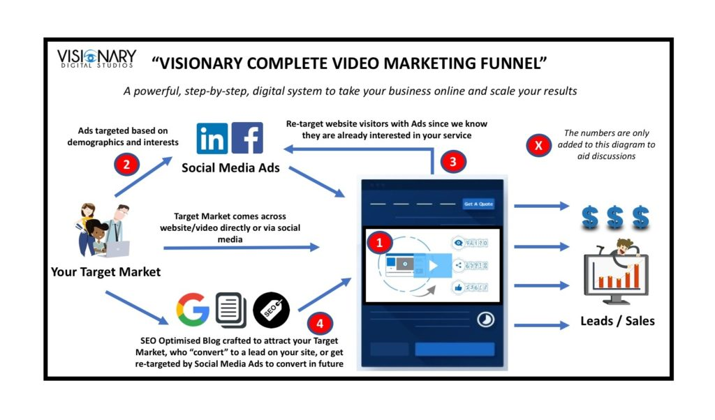 Visionary-Complete-Video-Marketing-Funnel